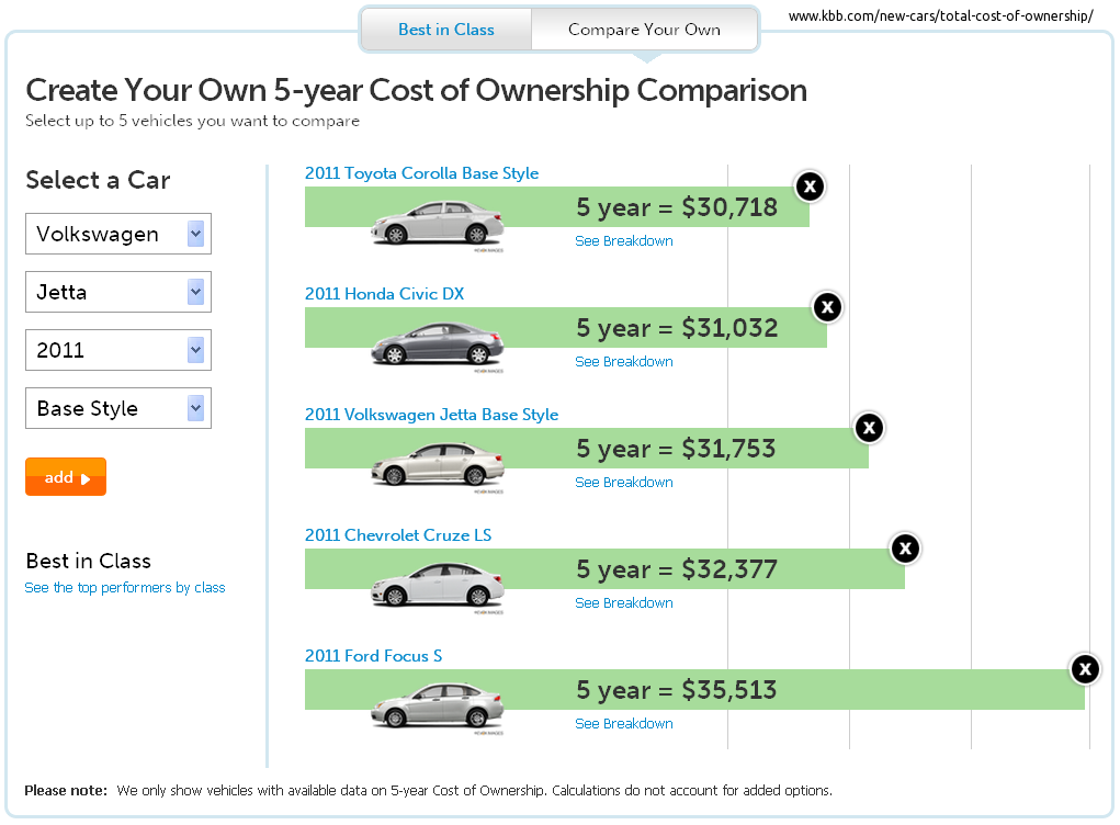 Car Insurance Cost Comparison Ireland